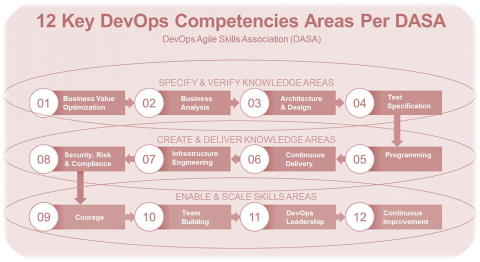Changing Behavior with DASA DevOps