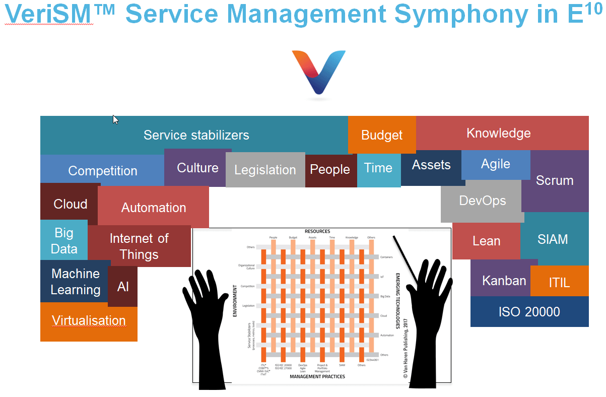VerisM Service Management Symphony