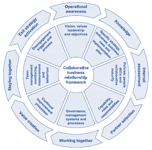 ISO 44001 Lifecycle of a Collaborative Business Relationship