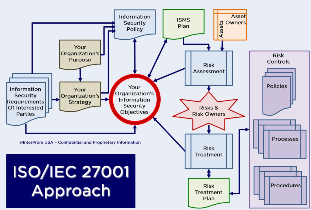 ISO-IEC 27001 Approach