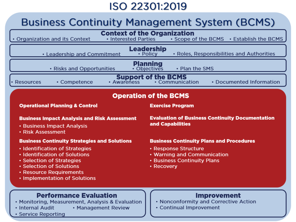 BCMS of ISO 22301