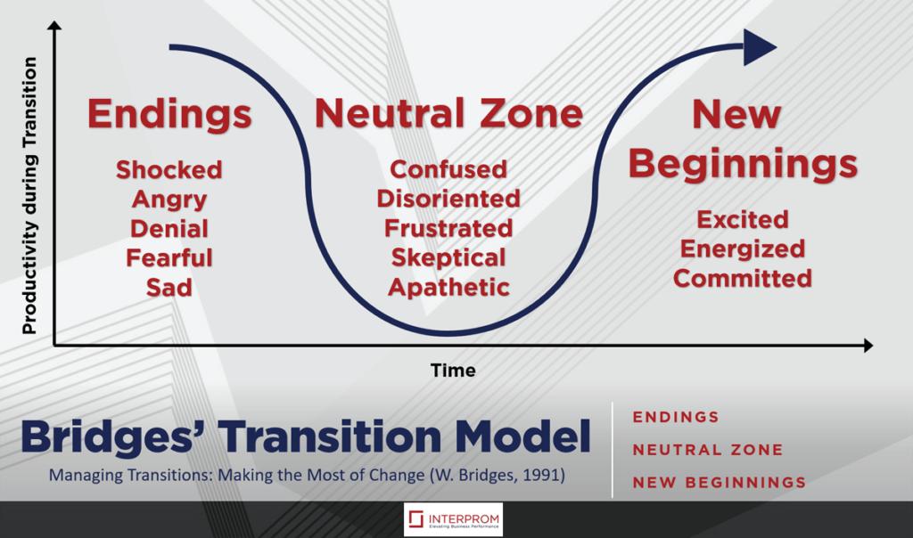 Bridges' Transition Model - INTERPROM