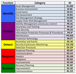 NIST CSF Framework Core