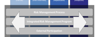 NIST CSF Implementation Tiers