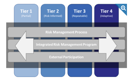 NIST Cybersecurity Framework Implementation Tiers